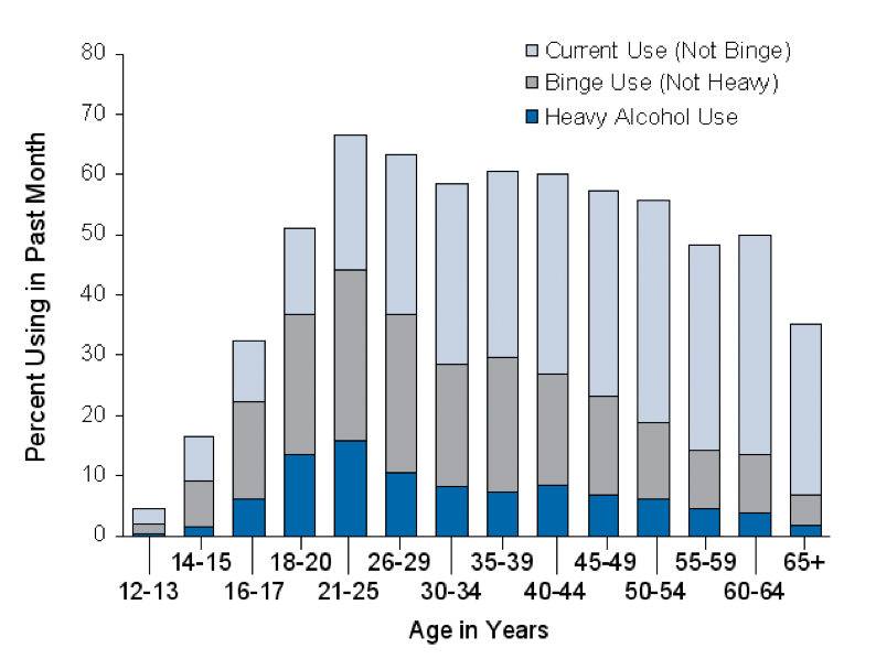 Prevalence of Alcohol Use and Abuse (Age 12+)